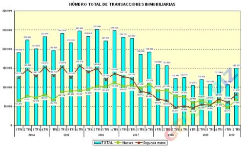 Обзор рынка недвижимости в испании