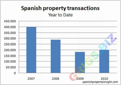 Недвижимость в испании статистика